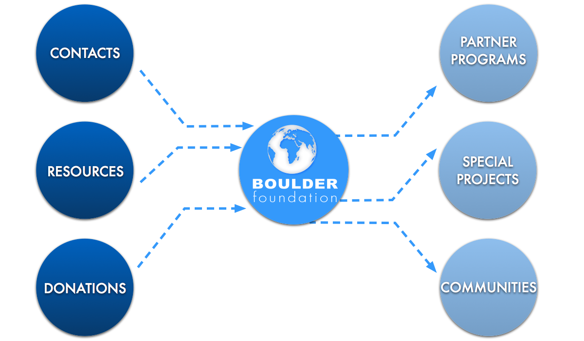 Boulder as conduit infographic